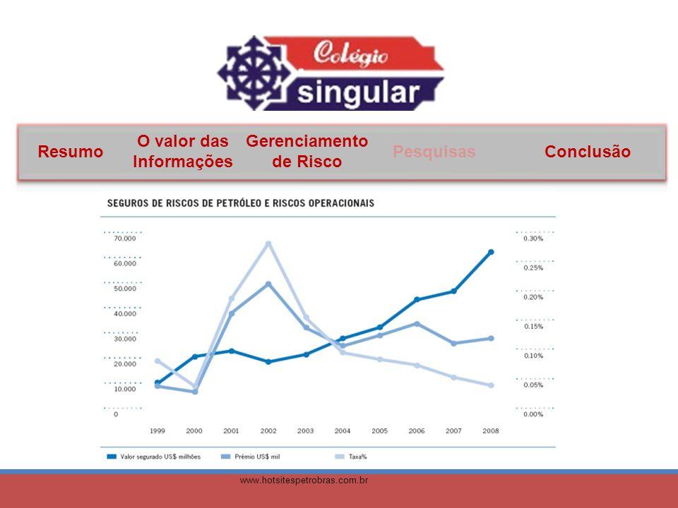 Resumo O valor das Informações Gerenciamento de Risco PesquisasConclusão www.hotsitespetrobras.com.br