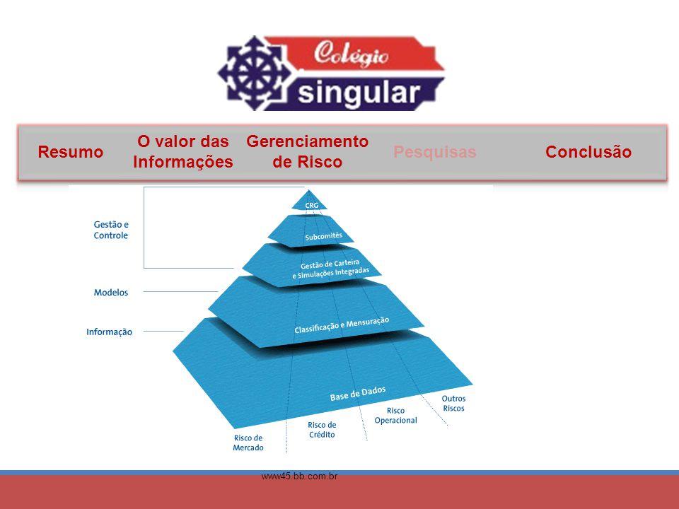 Resumo O valor das Informações Gerenciamento de Risco PesquisasConclusão www45.bb.com.br