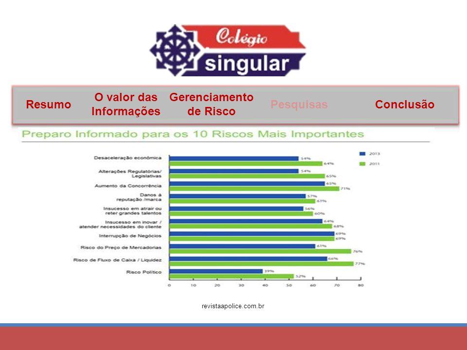 Resumo O valor das Informações Gerenciamento de Risco PesquisasConclusão revistaapolice.com.br