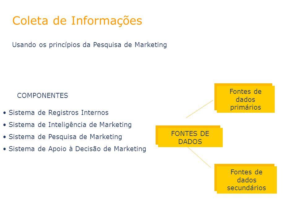 COMPONENTES Sistema de Registros Internos Sistema de Inteligência de Marketing Sistema de Pesquisa de Marketing Sistema de Apoio à Decisão de Marketin