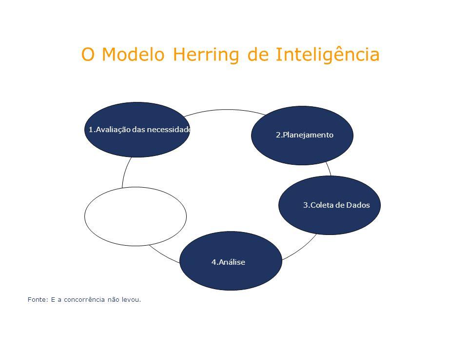1.Avaliação das necessidades 2.Planejamento 3.Coleta de Dados 4.Análise Fonte: E a concorrência não levou. O Modelo Herring de Inteligência