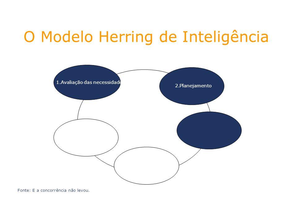 1.Avaliação das necessidades 2.Planejamento Fonte: E a concorrência não levou. O Modelo Herring de Inteligência