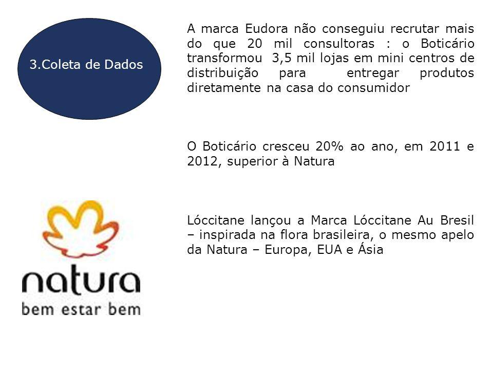 3.Coleta de Dados A marca Eudora não conseguiu recrutar mais do que 20 mil consultoras : o Boticário transformou 3,5 mil lojas em mini centros de dist