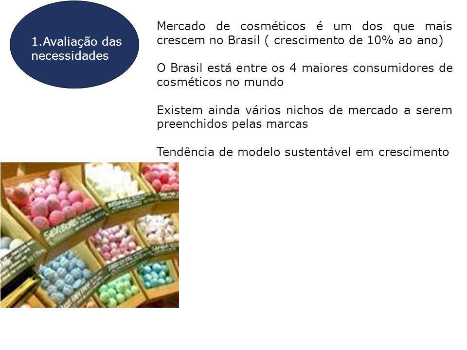 1.Avaliação das necessidades Mercado de cosméticos é um dos que mais crescem no Brasil ( crescimento de 10% ao ano) O Brasil está entre os 4 maiores c
