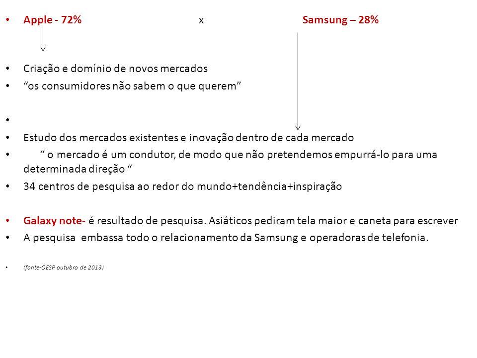 """Apple - 72% x Samsung – 28% Criação e domínio de novos mercados """"os consumidores não sabem o que querem"""" Estudo dos mercados existentes e inovação den"""