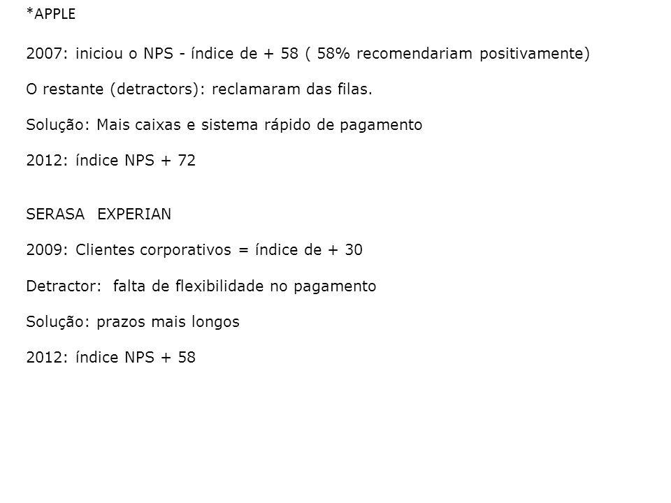 *APPLE 2007: iniciou o NPS - índice de + 58 ( 58% recomendariam positivamente) O restante (detractors): reclamaram das filas. Solução: Mais caixas e s