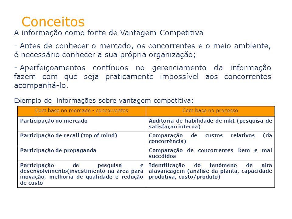 Com base no mercado - concorrentesCom base no processo Participação no mercado Auditoria de habilidade de mkt (pesquisa de satisfação interna) Partici