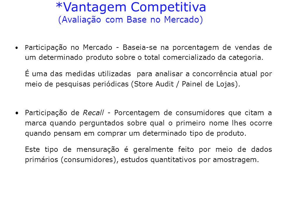 P articipação no Mercado - Baseia-se na porcentagem de vendas de um determinado produto sobre o total comercializado da categoria. É uma das medidas u