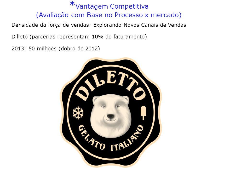 Densidade da força de vendas: Explorando Novos Canais de Vendas Dilleto (parcerias representam 10% do faturamento) 2013: 50 milhões (dobro de 2012) *