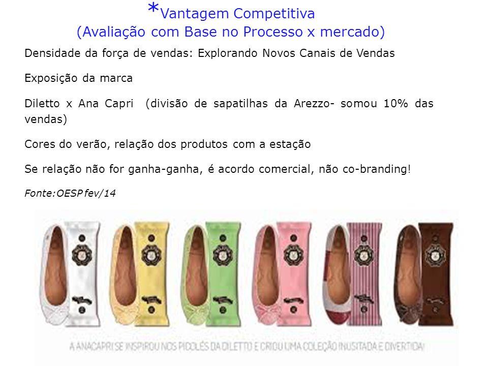 Densidade da força de vendas: Explorando Novos Canais de Vendas Exposição da marca Diletto x Ana Capri (divisão de sapatilhas da Arezzo- somou 10% das