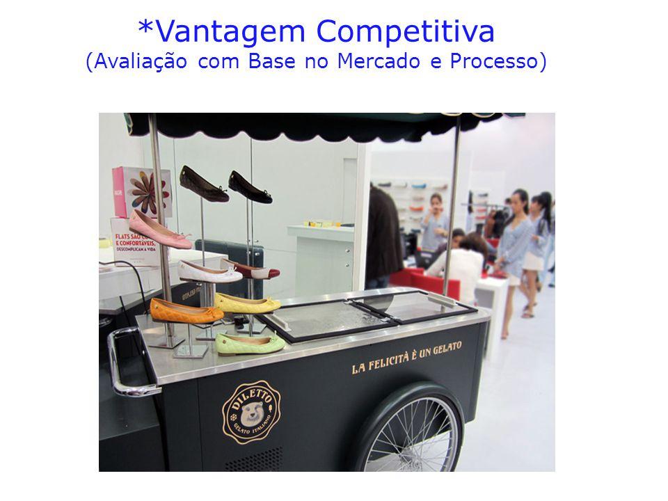 *Vantagem Competitiva (Avaliação com Base no Mercado e Processo)