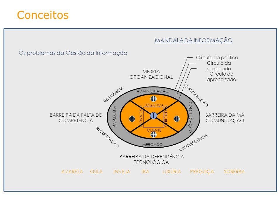 MANDALA DA INFORMAÇÃO ACADEMIA COMUNICAÇÃO ADMINISTRAÇÃO MERCADO RELEVÂNCIA DISSEMINAÇÃO RECUPERAÇÃO OBSOLESCÊNCIA MIOPIA ORGANIZACIONAL BARREIRA DA D
