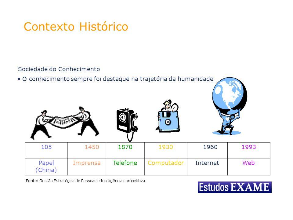 Contexto Histórico OS TRÊS TEMPOS DA CIÊNCIA DA INFORMAÇÃO: - Gerência da Informação – 1945 a 1980 - Relação Informação e Conhecimento 1980 a 1995 - Tempo do Conhecimento Interativo 1995 a hoje (da convergência) INTELIGÊNCIA COMPETITIVA E CIÊNCIA DA INFORMAÇÃO: - Um dos marcos na área foi Michael Porter em 1980 - Fundação 1986 da SCIP – Society of Competitive Intelligence Professionals -Inteligência surge como disciplina na década de 1990 Fonte: Gestão Estratégica de Pessoas e Inteligência competitiva