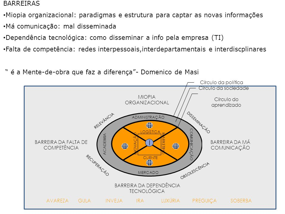 ACADEMIA COMUNICAÇÃO ADMINISTRAÇÃO MERCADO RELEVÂNCIA DISSEMINAÇÃO RECUPERAÇÃO OBSOLESCÊNCIA MIOPIA ORGANIZACIONAL BARREIRA DA DEPENDÊNCIA TECNOLÓGICA