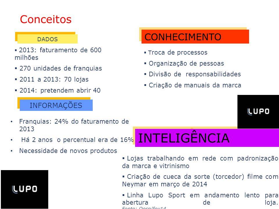 CONHECIMENTO INFORMAÇÕES  2013: faturamento de 600 milhões  270 unidades de franquias  2011 a 2013: 70 lojas  2014: pretendem abrir 40 Franquias:
