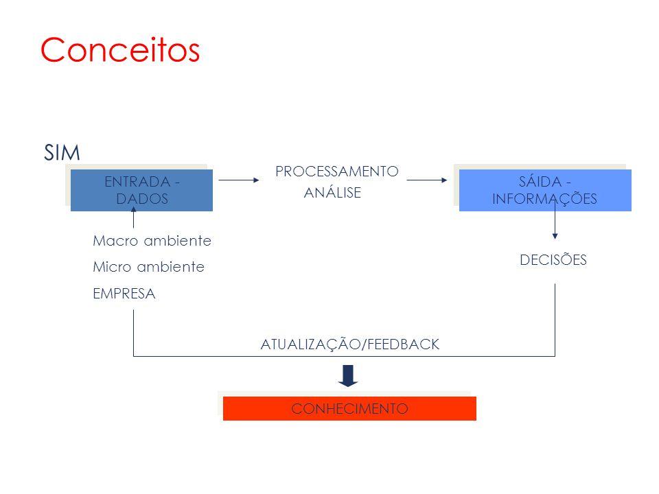ENTRADA - DADOS SÁIDA - INFORMAÇÕES PROCESSAMENTO ANÁLISE Macro ambiente Micro ambiente EMPRESA DECISÕES ATUALIZAÇÃO/FEEDBACK CONHECIMENTO SIM Conceit