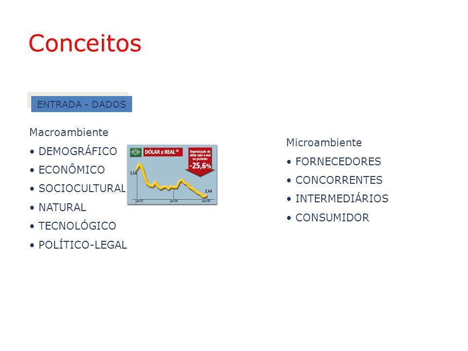 ENTRADA - DADOS Macroambiente DEMOGRÁFICO ECONÔMICO SOCIOCULTURAL NATURAL TECNOLÓGICO POLÍTICO-LEGAL Microambiente FORNECEDORES CONCORRENTES INTERMEDI