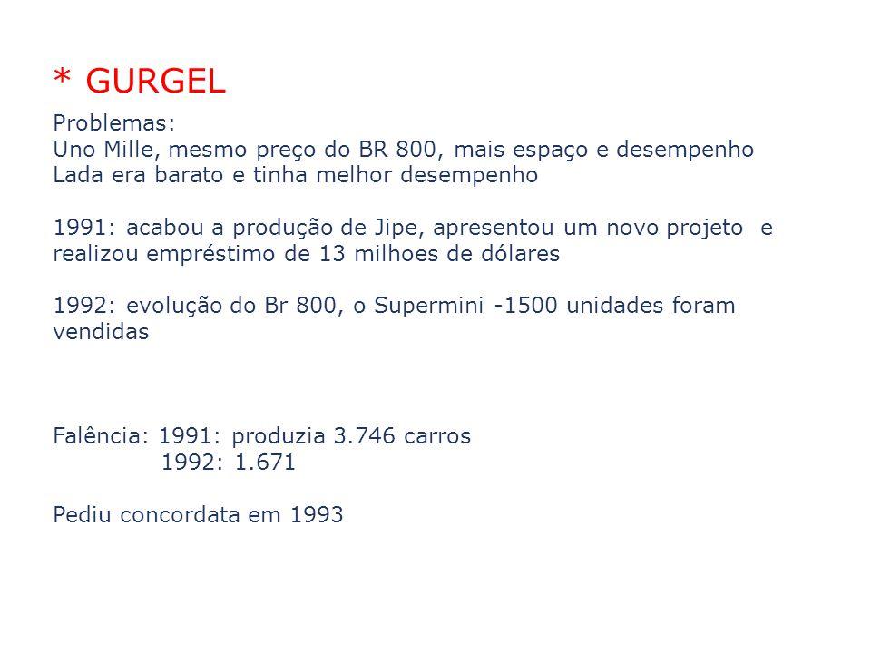 * GURGEL Problemas: Uno Mille, mesmo preço do BR 800, mais espaço e desempenho Lada era barato e tinha melhor desempenho 1991: acabou a produção de Ji