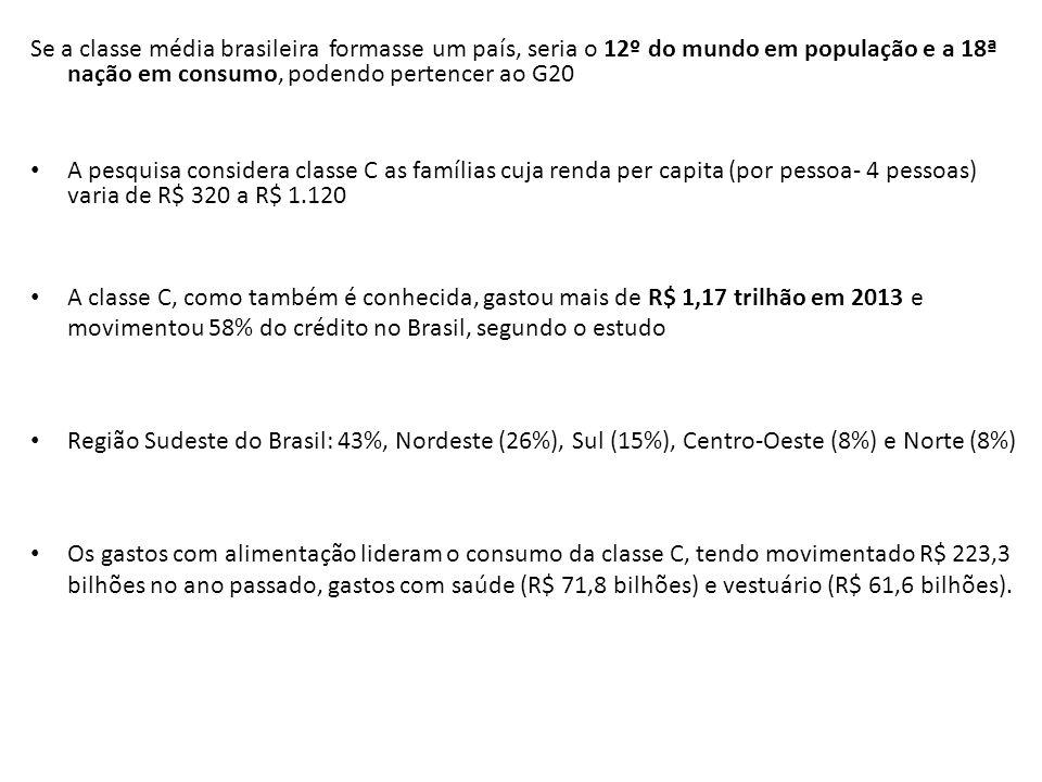 Se a classe média brasileira formasse um país, seria o 12º do mundo em população e a 18ª nação em consumo, podendo pertencer ao G20 A pesquisa conside