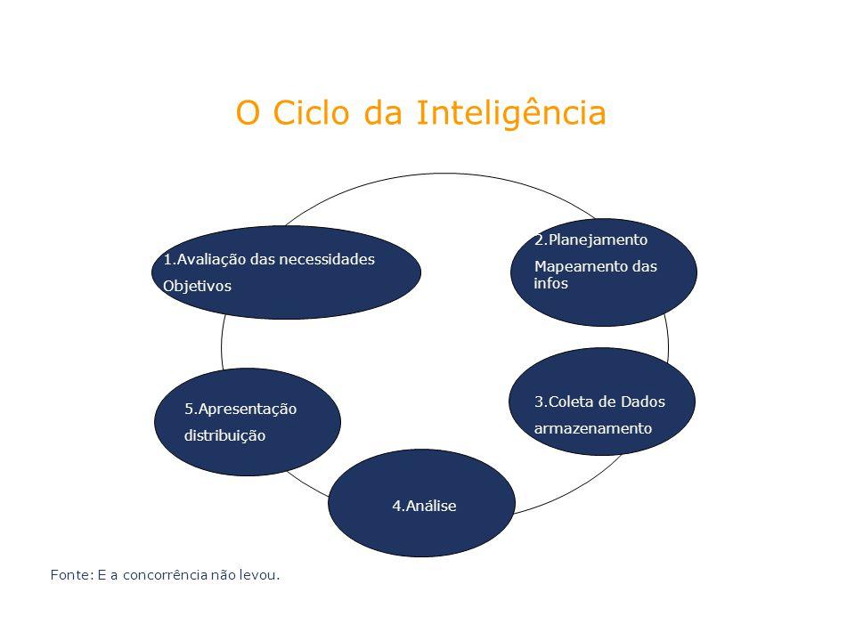 1.Avaliação das necessidades Objetivos 2.Planejamento Mapeamento das infos 3.Coleta de Dados armazenamento 4.Análise 5.Apresentação distribuição Fonte