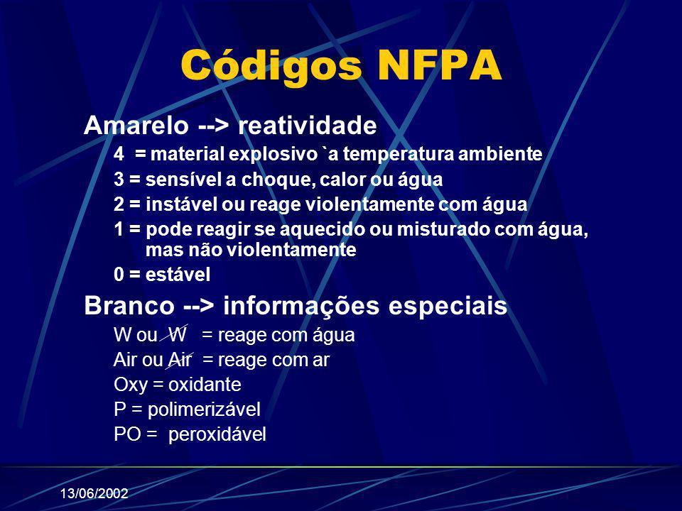 13/06/2002 Códigos NFPA Amarelo --> reatividade 4 = material explosivo `a temperatura ambiente 3 = sensível a choque, calor ou água 2 = instável ou re