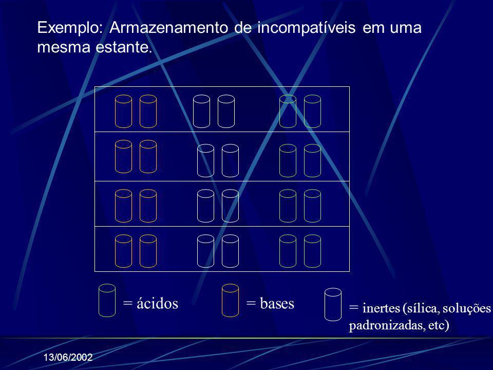 13/06/2002 = ácidos= bases = inertes (sílica, soluções padronizadas, etc) Exemplo: Armazenamento de incompatíveis em uma mesma estante.