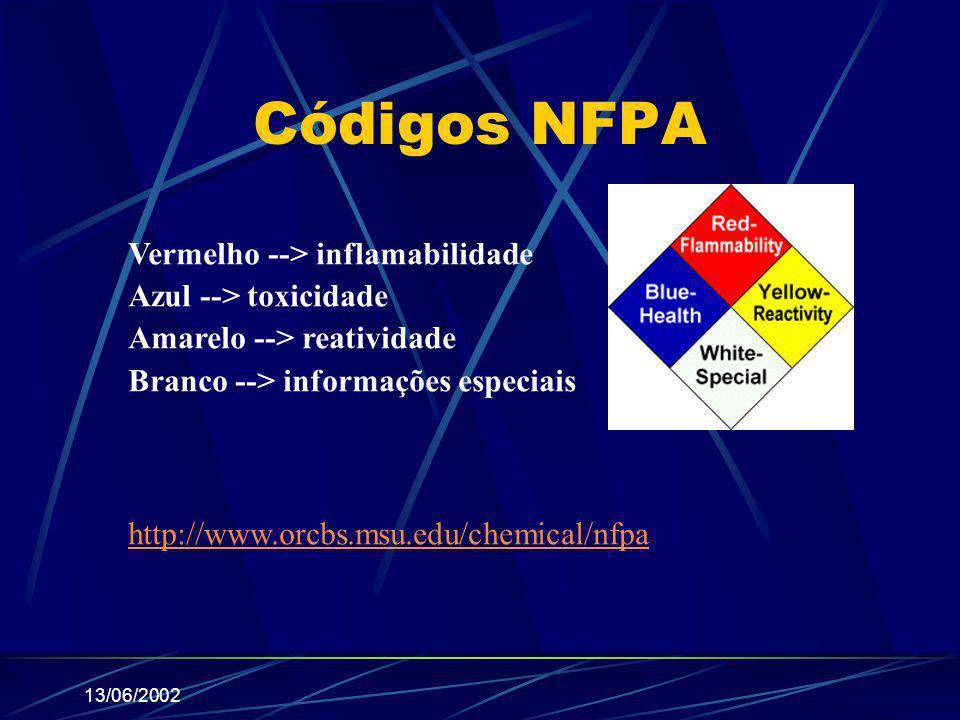13/06/2002 Códigos NFPA Vermelho --> inflamabilidade Azul --> toxicidade Amarelo --> reatividade Branco --> informações especiais http://www.orcbs.msu