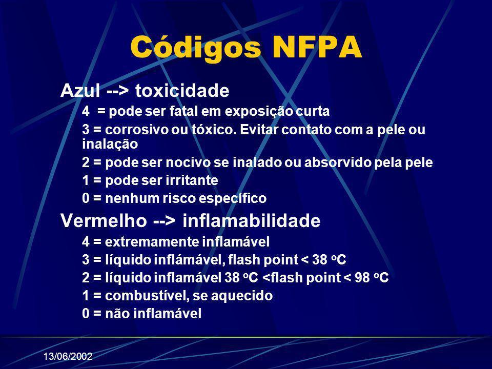 13/06/2002 Códigos NFPA Azul --> toxicidade 4 = pode ser fatal em exposição curta 3 = corrosivo ou tóxico. Evitar contato com a pele ou inalação 2 = p