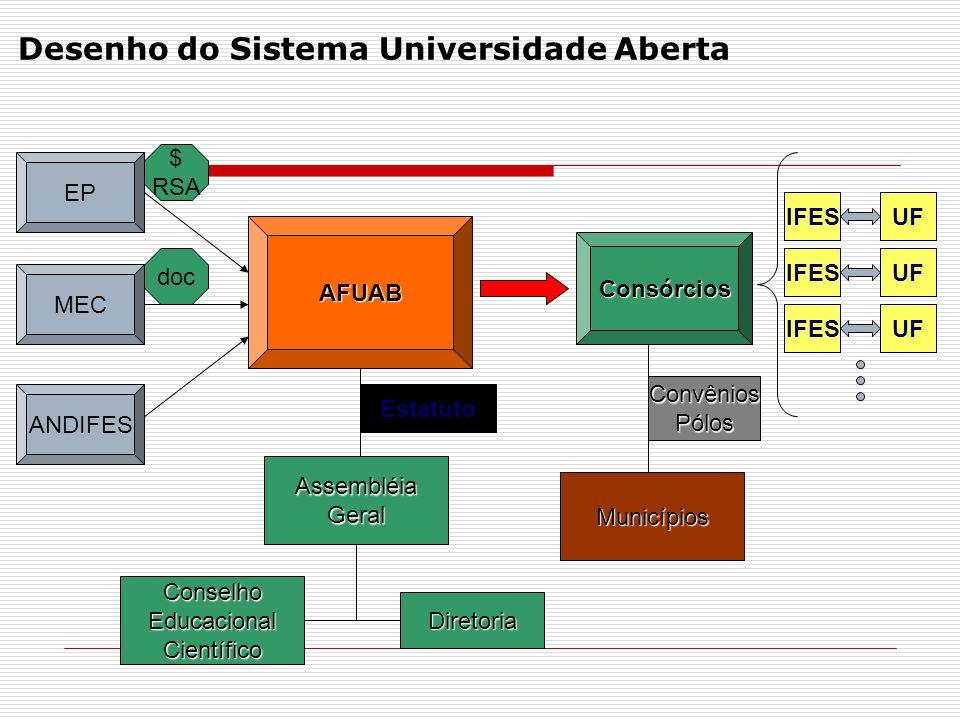 Desenho do Sistema Universidade Aberta EP MEC ANDIFES doc $ RSA Consórcios Municípios ConvêniosPólos IFESUF IFESUF IFESUF AssembléiaGeral ConselhoEducacionalCientífico Diretoria Estatuto AFUAB