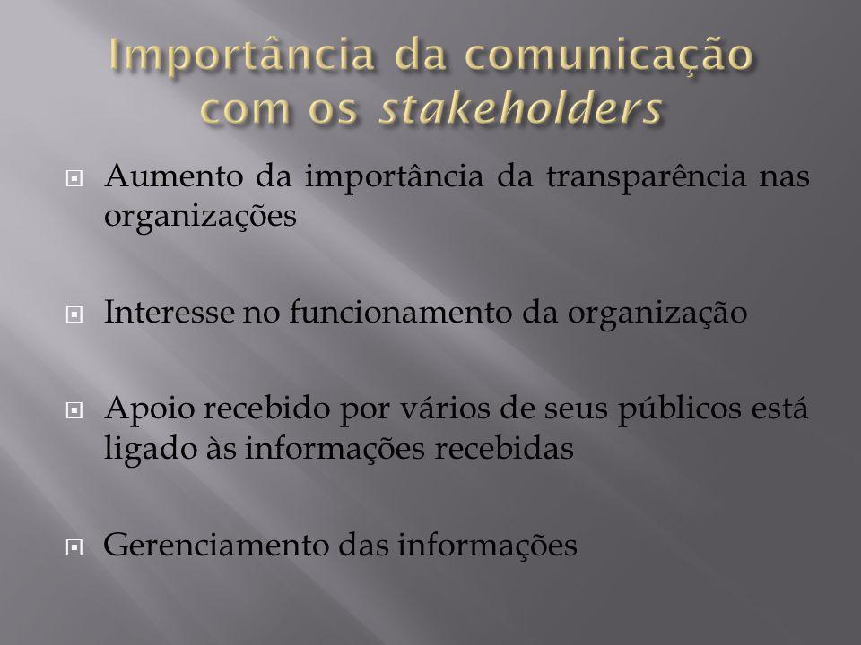  Aumento da importância da transparência nas organizações  Interesse no funcionamento da organização  Apoio recebido por vários de seus públicos es