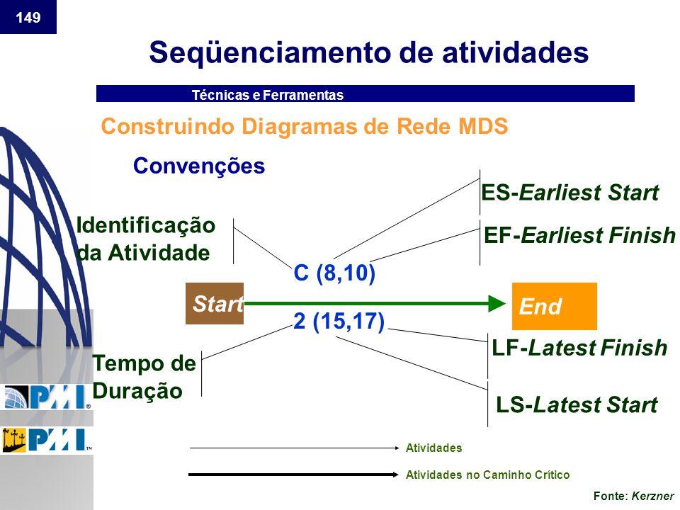 149 Seqüenciamento de atividades Construindo Diagramas de Rede MDS Técnicas e Ferramentas Convenções Atividades Atividades no Caminho Crítico Identifi