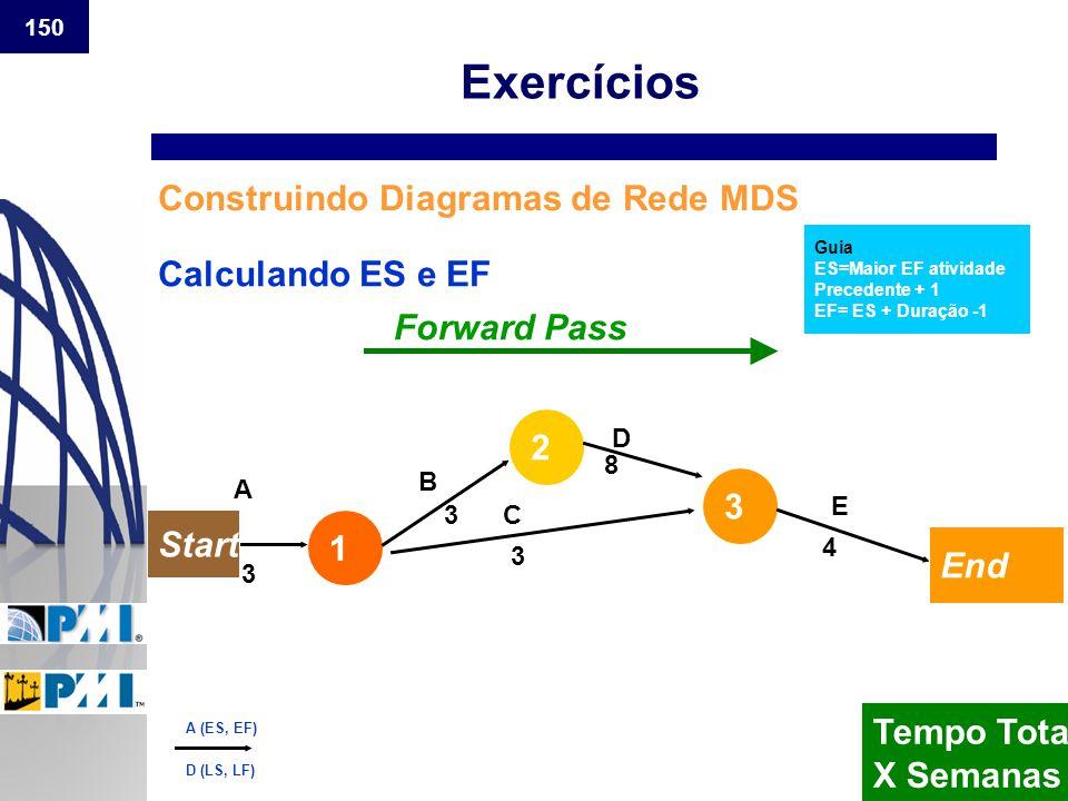 150 Construindo Diagramas de Rede MDS Guia ES=Maior EF atividade Precedente + 1 EF= ES + Duração -1 Calculando ES e EF 1 2 3 Forward Pass A B C D E 3