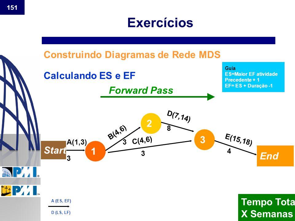 151 Construindo Diagramas de Rede MDS Guia ES=Maior EF atividade Precedente + 1 EF= ES + Duração -1 Calculando ES e EF Forward Pass B(4,6) C(4,6) D(7,