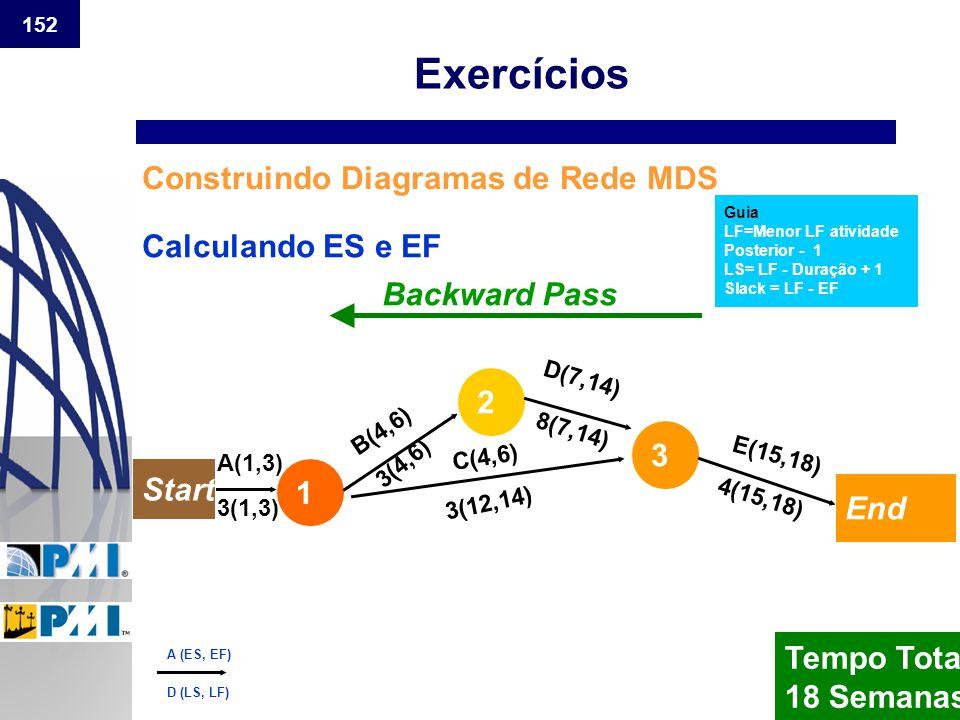 152 Construindo Diagramas de Rede MDS Calculando ES e EF Backward Pass 3(1,3) 3(4,6) 3(12,14) 8(7,14) 4(15,18) Tempo Total 18 Semanas Guia LF=Menor LF
