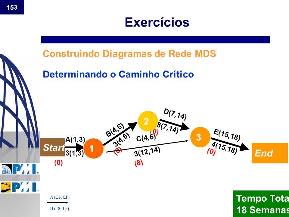 153 Construindo Diagramas de Rede MDS Tempo Total 18 Semanas Determinando o Caminho Crítico (0) (8) (0) 3(1,3) 3(4,6) 3(12,14) 8(7,14) 4(15,18) B(4,6)