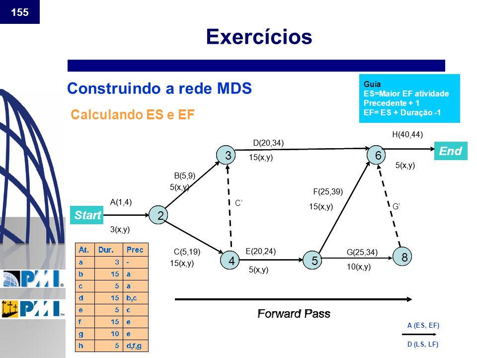 155 Construindo a rede MDS Calculando ES e EF Guia ES=Maior EF atividade Precedente + 1 EF= ES + Duração -1 ForwardPassForwardPass Start End 2 3 4 6 5