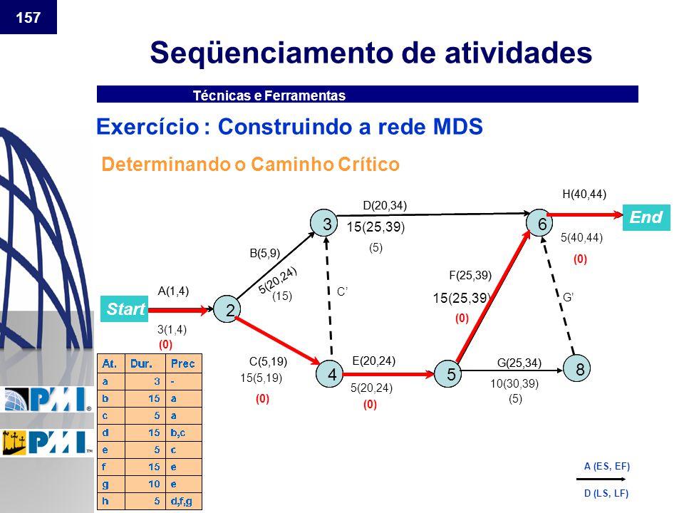 157 Seqüenciamento de atividades Técnicas e Ferramentas Exercício : Construindo a rede MDS Determinando o Caminho Crítico 5(20,24) (0) (15) (5) Start