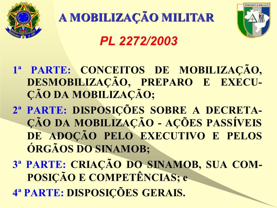 A MOBILIZAÇÃO MILITAR 1ª PARTE: CONCEITOS DE MOBILIZAÇÃO, DESMOBILIZAÇÃO, PREPARO E EXECU- ÇÃO DA MOBILIZAÇÃO; 2ª PARTE: DISPOSIÇÕES SOBRE A DECRETA- ÇÃO DA MOBILIZAÇÃO - AÇÕES PASSÍVEIS DE ADOÇÃO PELO EXECUTIVO E PELOS ÓRGÃOS DO SINAMOB; 3ª PARTE: CRIAÇÃO DO SINAMOB, SUA COM- POSIÇÃO E COMPETÊNCIAS; e 4ª PARTE: DISPOSIÇÕES GERAIS.