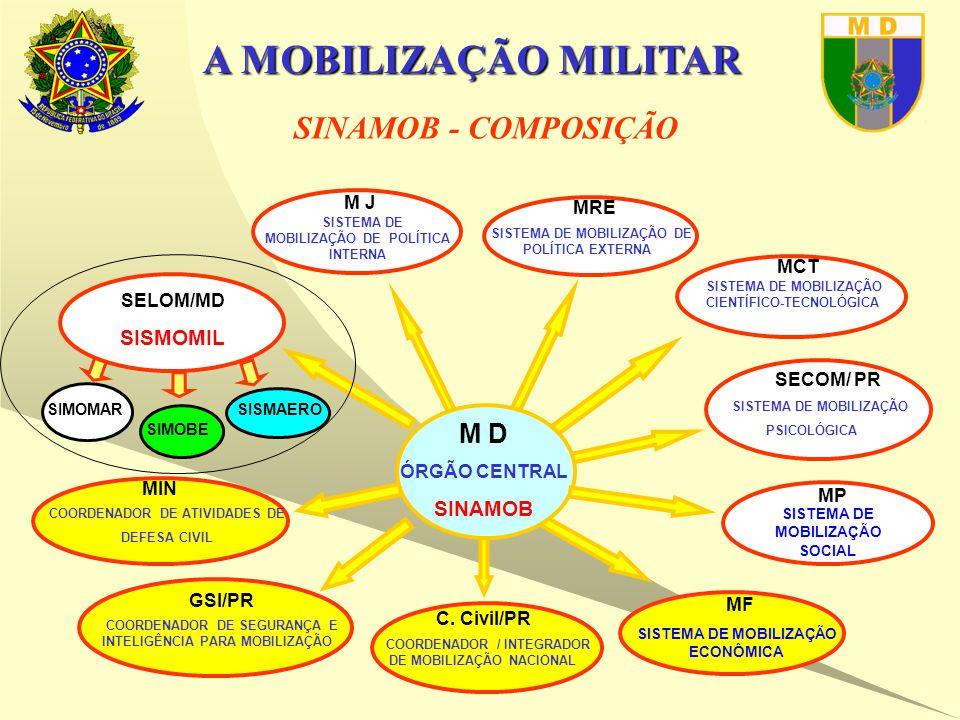 A MOBILIZAÇÃO MILITAR SINAMOB - COMPOSIÇÃO M D ÓRGÃO CENTRAL SINAMOB MP SISTEMA DE MOBILIZAÇÃO SOCIAL MRE SISTEMA DE MOBILIZAÇÃO DE POLÍTICA EXTERNA M J SISTEMA DE MOBILIZAÇÃO DE POLÍTICA INTERNA SECOM/ PR SISTEMA DE MOBILIZAÇÃO PSICOLÓGICA SIMOMAR SIMOBE SISMAERO SELOM/MD SISMOMIL MF SISTEMA DE MOBILIZAÇÃO ECONÔMICA COORDENADOR DE SEGURANÇA E INTELIGÊNCIA PARA MOBILIZAÇÃO GSI/PR COORDENADOR / INTEGRADOR DE MOBILIZAÇÃO NACIONAL C.