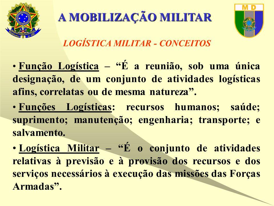 LOGÍSTICA MILITAR - CONCEITOS Função Logística – É a reunião, sob uma única designação, de um conjunto de atividades logísticas afins, correlatas ou de mesma natureza .