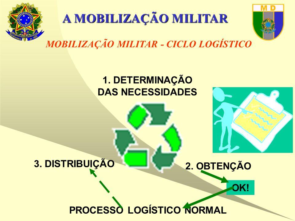 A MOBILIZAÇÃO MILITAR 1. DETERMINAÇÃO DAS NECESSIDADES 2.
