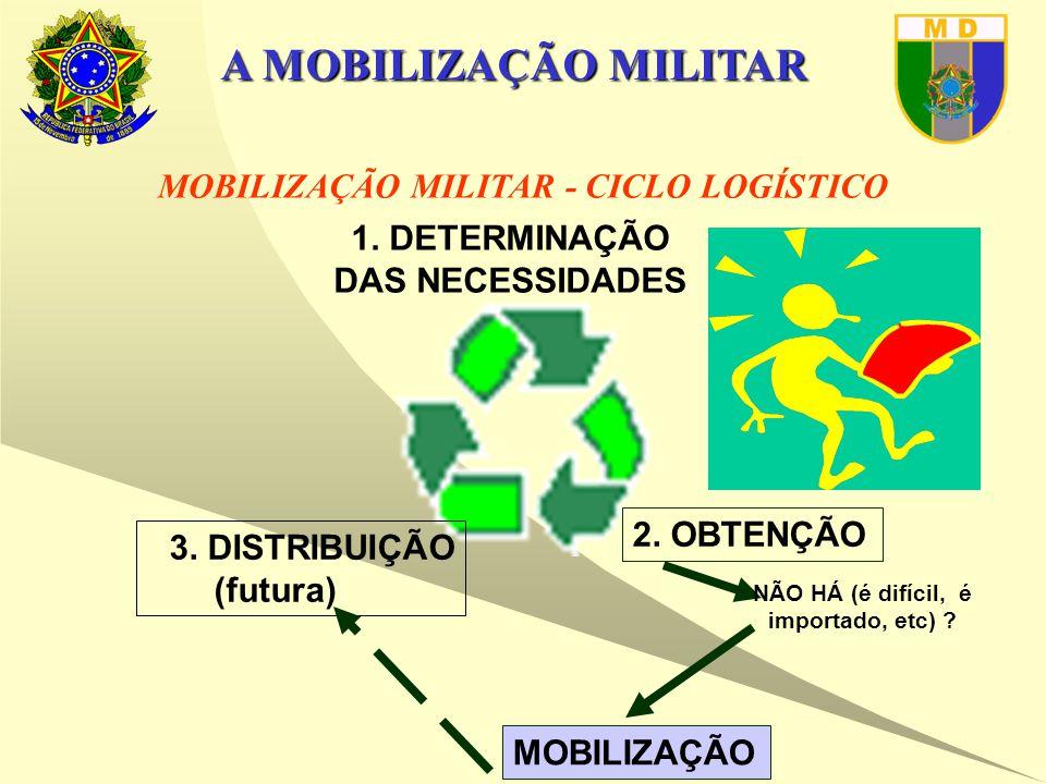 A MOBILIZAÇÃO MILITAR 1. DETERMINAÇÃO DAS NECESSIDADES MOBILIZAÇÃO MILITAR - CICLO LOGÍSTICO 2.