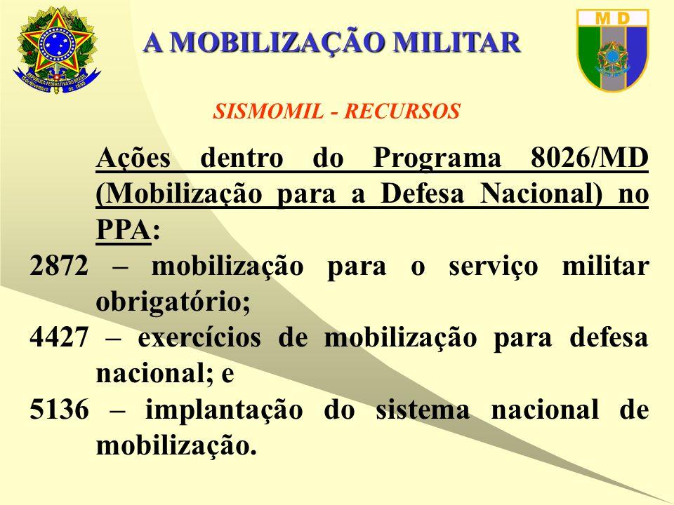 A MOBILIZAÇÃO MILITAR Ações dentro do Programa 8026/MD (Mobilização para a Defesa Nacional) no PPA: 2872 – mobilização para o serviço militar obrigatório; 4427 – exercícios de mobilização para defesa nacional; e 5136 – implantação do sistema nacional de mobilização.