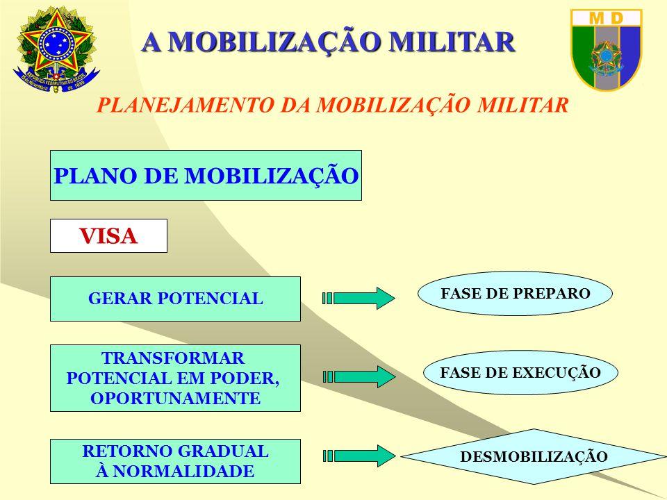 A MOBILIZAÇÃO MILITAR PLANO DE MOBILIZAÇÃO VISA GERAR POTENCIAL TRANSFORMAR POTENCIAL EM PODER, OPORTUNAMENTE FASE DE PREPARO FASE DE EXECUÇÃO RETORNO GRADUAL À NORMALIDADE DESMOBILIZAÇÃO PLANEJAMENTO DA MOBILIZAÇÃO MILITAR