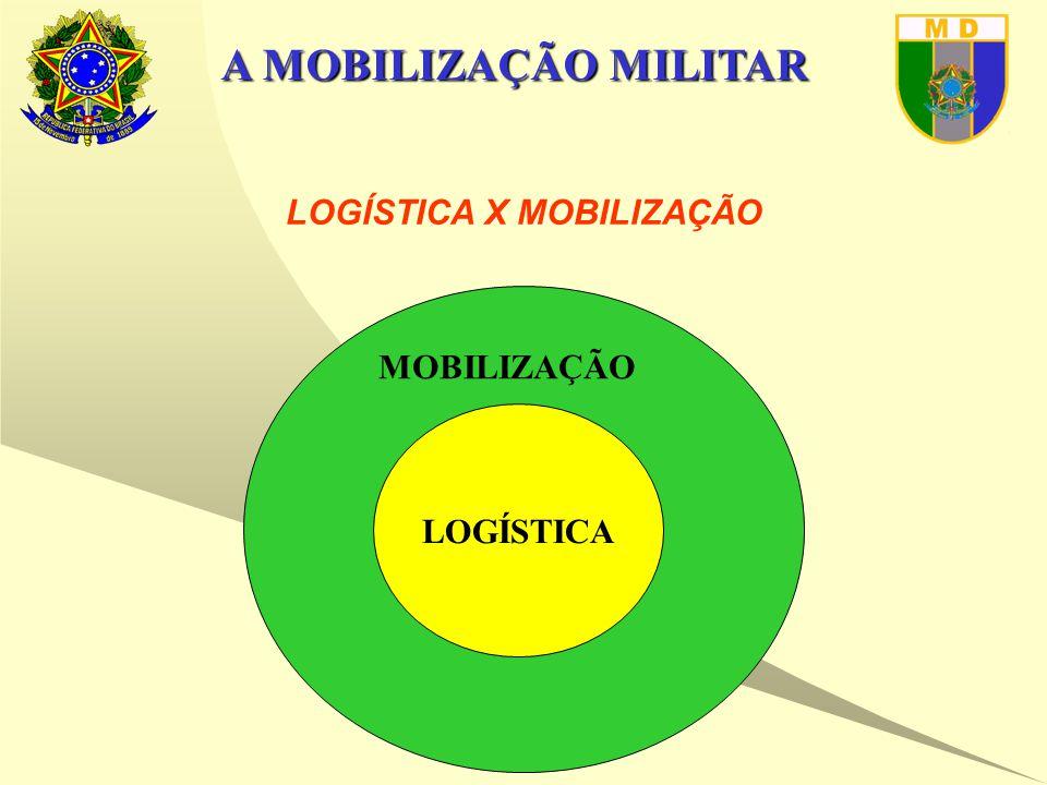 A MOBILIZAÇÃO MILITAR LOGÍSTICA X MOBILIZAÇÃO LOGÍSTICA MOBILIZAÇÃO