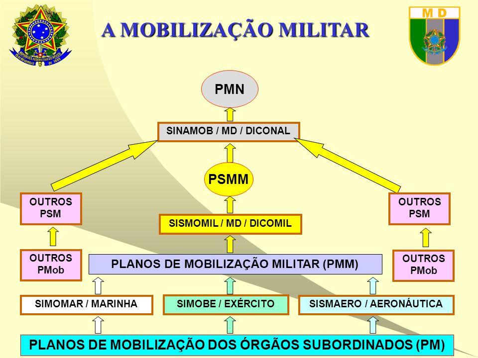 A MOBILIZAÇÃO MILITAR PLANOS DE MOBILIZAÇÃO DOS ÓRGÃOS SUBORDINADOS (PM) SINAMOB / MD / DICONAL PMN PLANOS DE MOBILIZAÇÃO MILITAR (PMM) SISMAERO / AERONÁUTICA SIMOBE / EXÉRCITO SIMOMAR / MARINHA OUTROS PMob PSMM SISMOMIL / MD / DICOMIL OUTROS PSM