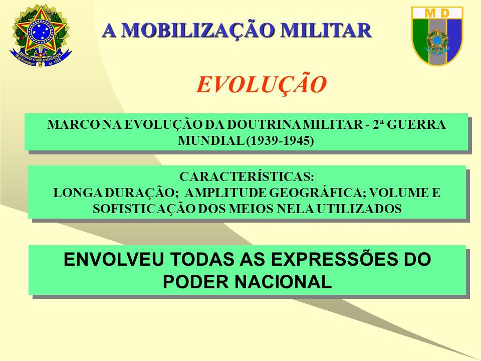 A MOBILIZAÇÃO MILITAR A MOBILIZAÇÃO MILITAR DEVE CONSIDERAR: -ALÉM DO RECRUTAMENTO DE TROPAS E OBTENÇÃO DOS RECURSOS, -A EFICIÊNCIA DO PODER DISSUASÓRIO, e -AS AÇÕES DA DIPLOMACIA (PREVENTIVA)