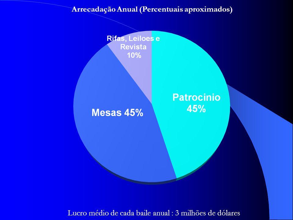Arrecadação Anual (Percentuais aproximados) Lucro médio de cada baile anual : 3 milhões de dólares