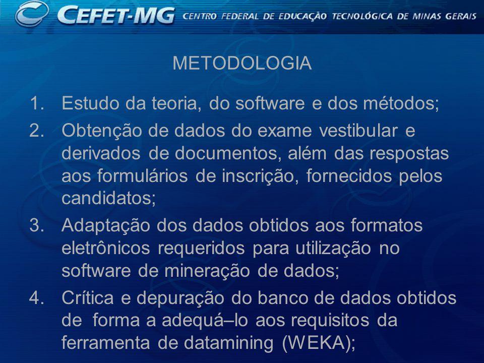 METODOLOGIA 1.Estudo da teoria, do software e dos métodos; 2.Obtenção de dados do exame vestibular e derivados de documentos, além das respostas aos formulários de inscrição, fornecidos pelos candidatos; 3.Adaptação dos dados obtidos aos formatos eletrônicos requeridos para utilização no software de mineração de dados; 4.Crítica e depuração do banco de dados obtidos de forma a adequá–lo aos requisitos da ferramenta de datamining (WEKA);