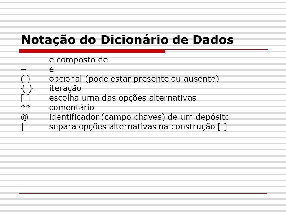 Notação do Dicionário de Dados =é composto de +e ( )opcional (pode estar presente ou ausente) { }iteração [ ]escolha uma das opções alternativas **comentário @identificador (campo chaves) de um depósito |separa opções alternativas na construção [ ]